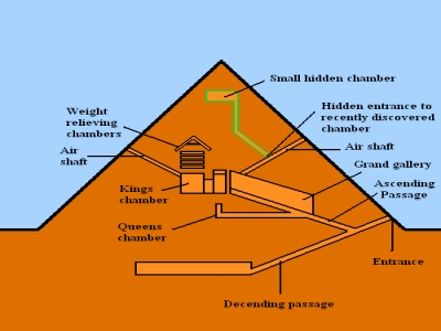 pyramid-diagram