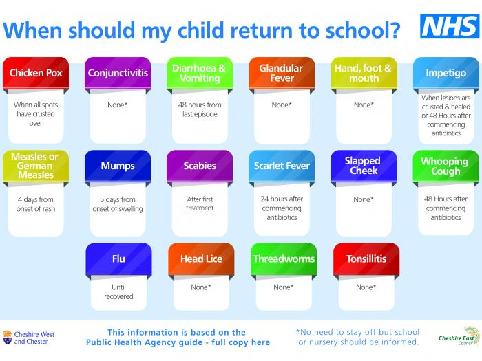 When should my child return to school